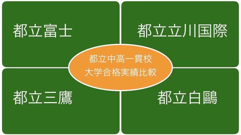 高校 進学 実績 立川 立川高校の進学実績(2020年)主要大学合格者数